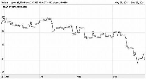 グラフィック マレーシアリンギット - 日本円
